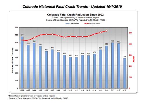 colorado marijuana driving high statistics